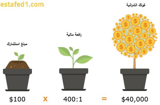 الربح باستخدام الرفعة المالية أو التداول على الهامش