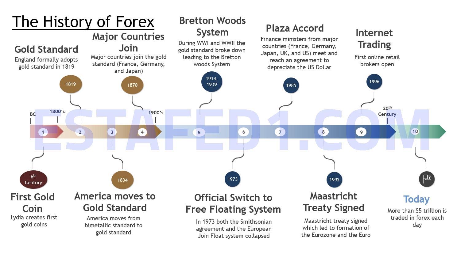 تاريخ تداول العملات أو الفوركس