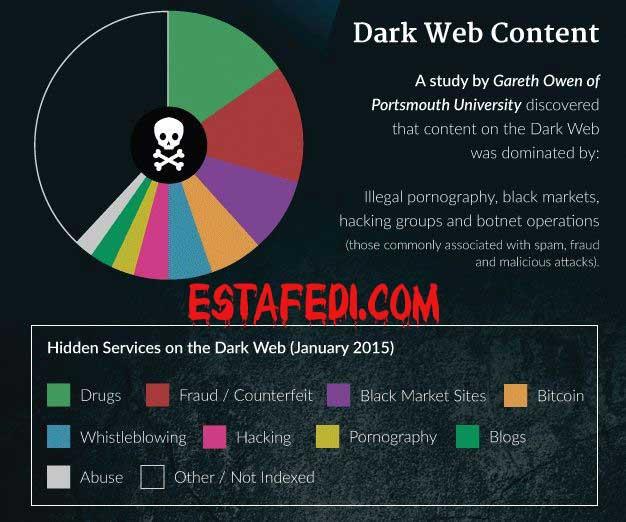 مخاطر الانترنت المظلم